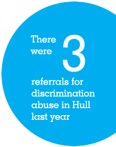 There were 3 referrals for discrimination abuse in Hull last year