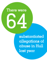 There were 135 referals for sexual abuse in Hull last year