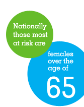 Nationally those most at risk are females over the age of 65