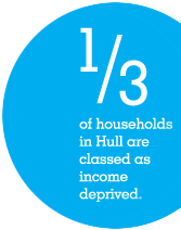 1/3 of households in Hull are classed as income deprived.